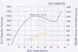 Cone Fender Performance Curve