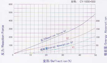Cylindrical Fender Performance Curve