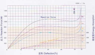 DA-A Performance Curve