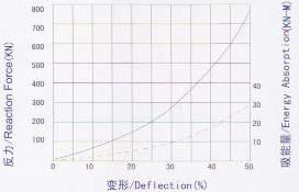 DO280x540x2000 fender performance curve