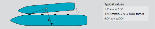 Ship-to-ship Berthing Operation