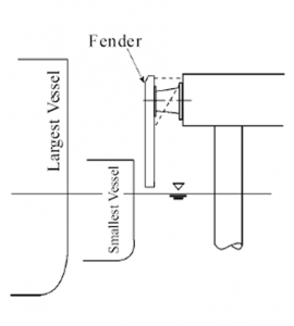 fender design solution