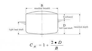 virtual mass factor calculation