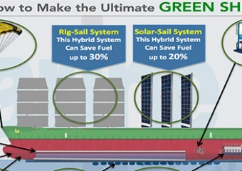 green-ship-port-future