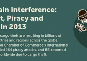 supply-chain-cargo-theft-piracy